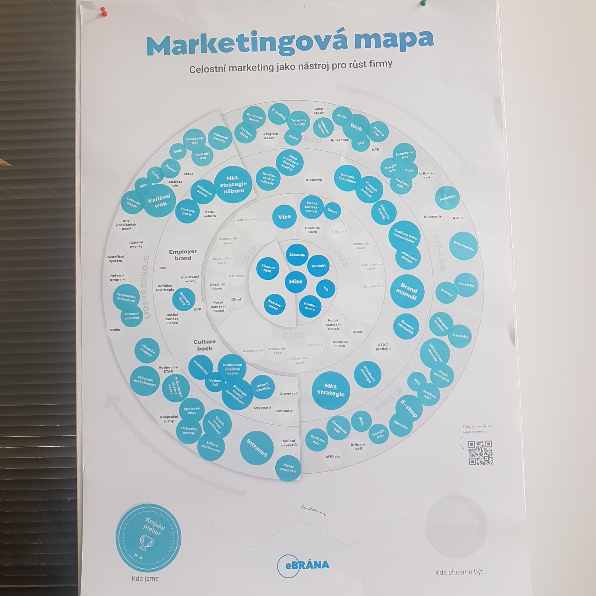 Grafické znázornění marketingu - Ebrana